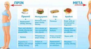 Τι πρέπει να Τρώτε για να Χάσετε γρήγορα τα Περιττά Κιλά