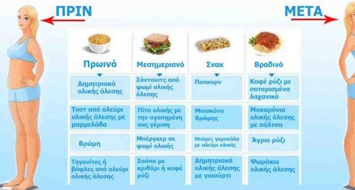 Τι πρέπει να Τρώτε Χάσετε Κιλά