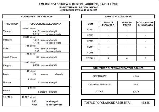 Protezione civile L_Aquila_29.12.09