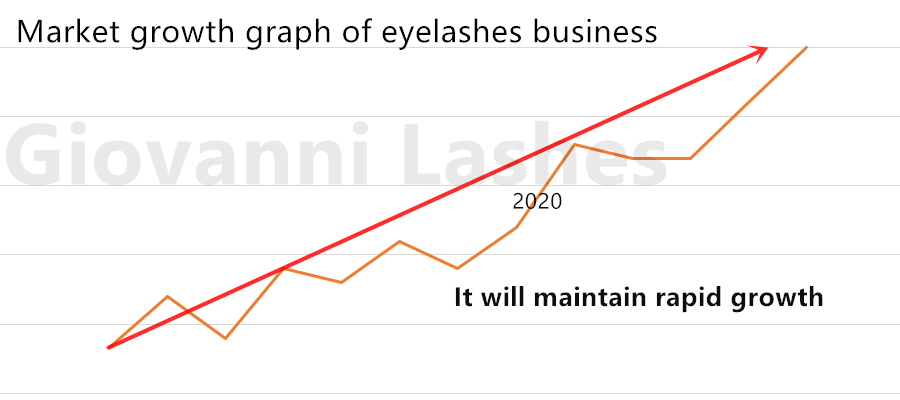 The Lash Business is still a very profitable industry in 2021