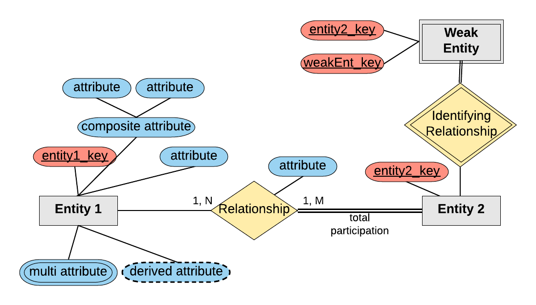how to create erd diagram sail terminology er diagrams intro | sql giraffe academy