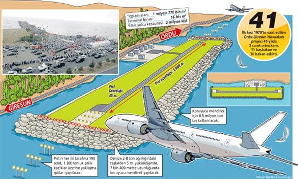 Ordu - Giresun Havaalanı