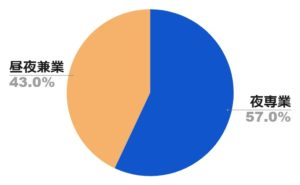 キャバクラ割合グラフ