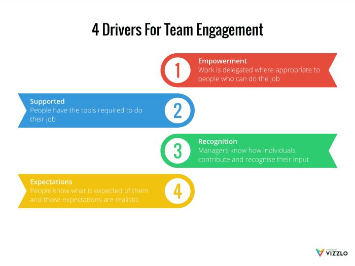 4 conductores para el compromiso del equipo