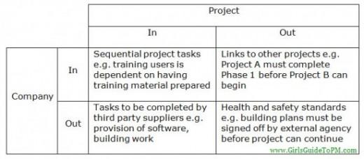 Diferentes tipos de dependencias de proyectos
