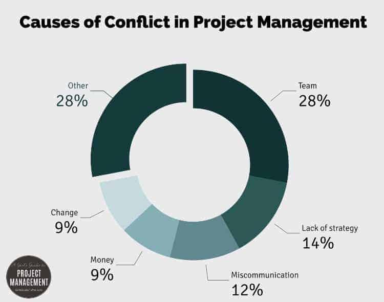 Causas de conflictos en la gestión de proyectos en la gestión de proyectos
