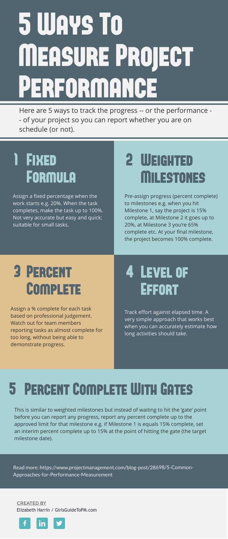 mida la infografía de rendimiento del proyecto