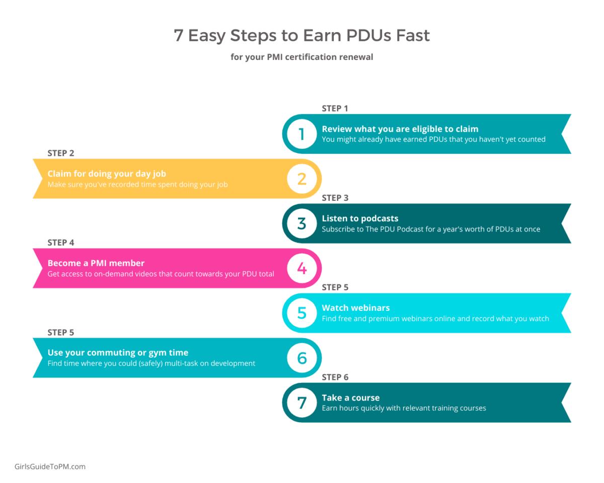 7 sencillos pasos para obtener PDU rápidamente