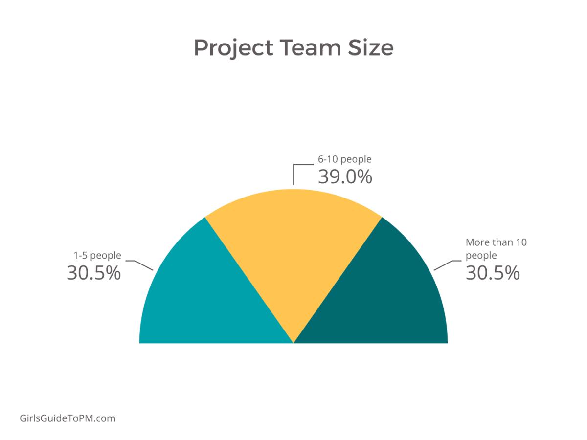 tabla del tamaño del equipo del proyecto
