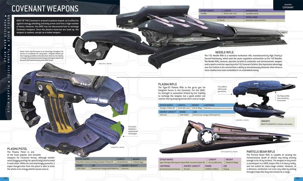 Halo Encyclopedia Image via dk.co.uk