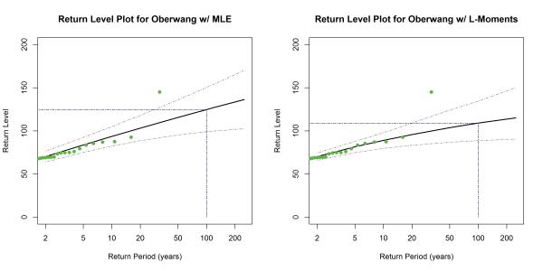 return_levels_pot