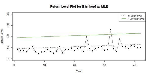 return_levels_trend
