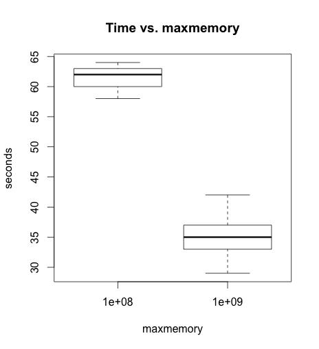Maxmemory Benchmark