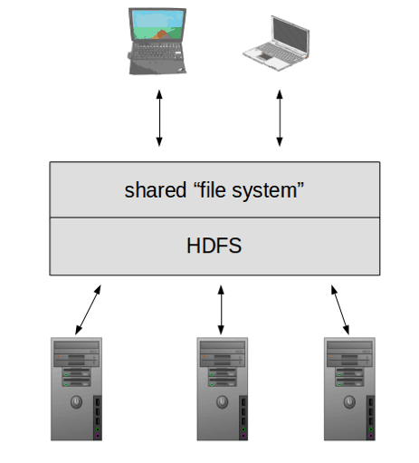 The Hadoop Distributed File System lets applications treat storage resources on a collection of machines as a single, shared file system.