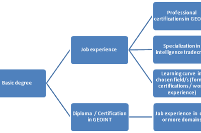 The GEOINT career trail from academics to expertise