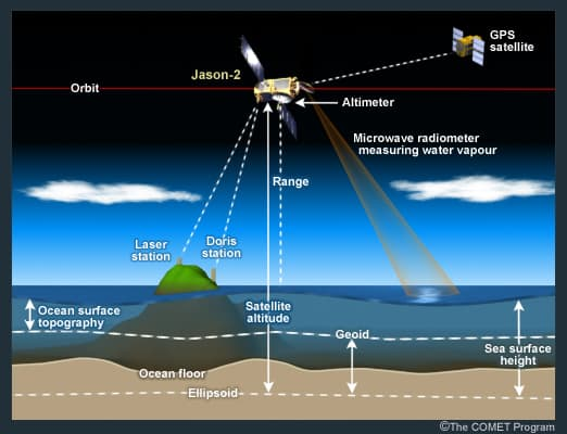 Artistic rendering demonstrating the use of a radar altimeter onboard Jason-2 to measure sea heights.
