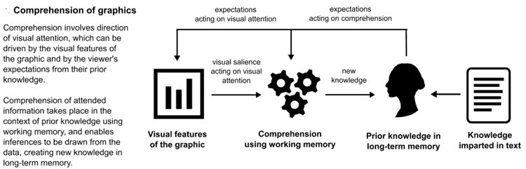 Conceptual overview of the process of graphic comprehension. Figure: Cognitive and psychological science insights to improve climate change data visualization, Harold et al., 2016.
