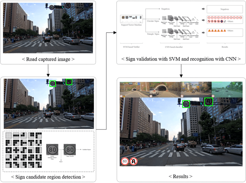 Capturing roadway sign information using a convolutional neural network. From: Lim, K., Hong, Y., Choi, Y., & Byun, H. (2017). Real-time traffic sign recognition based on a general purpose GPU and deep-learning. PLoS one, 12(3), e0173317.