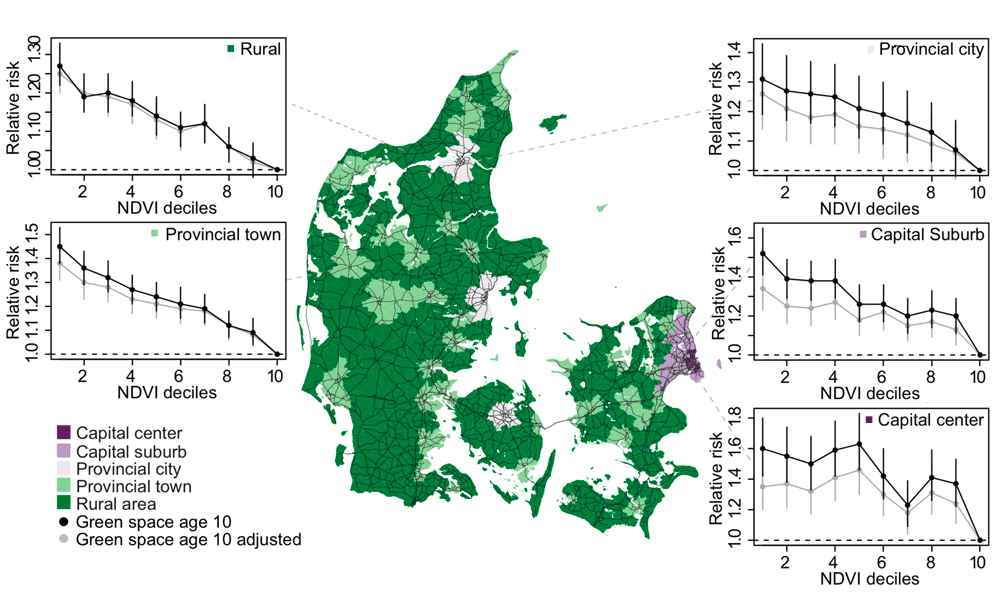 Map and graphs indicating the association between relative risk of developing any psychiatric disorder and childhood green space presence across urbanization levels. Source: Engemann et al., 2019