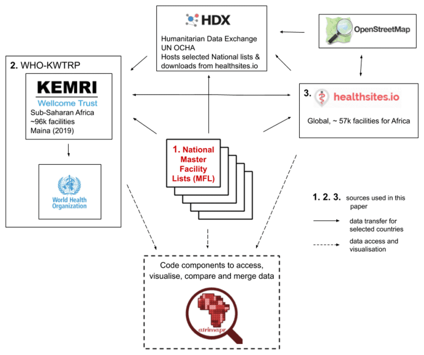 Main sources of open health facility location data for Africa and dataflows between them. Source: South, A., Dicko, A., Herringer, M., Macharia, P. M., Maina, J., Okiro, E. A., ... & van der Walt, A. (2020). A rapid and reproducible picture of open access health facility data in Africa to support the COVID-19 response. Wellcome Open Research, 5(157), 157. https://doi.org/10.12688/wellcomeopenres.16075.1