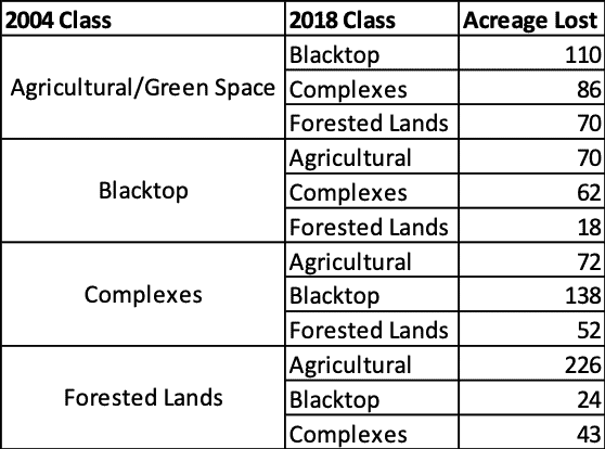 Table 3. The comparison of land cover classification changes, in acres lost, between unique classes between 2004-2018.