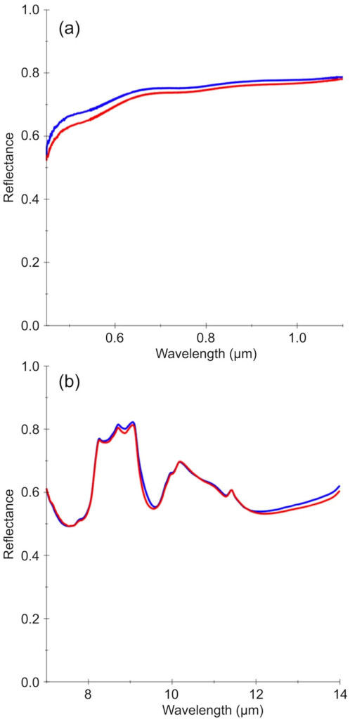 Figure 1. Reflectance spectra of calcium sulfide samples (a likely constituent of Mercury's surface) before (blue) and after (red) exposure to Mercury peak daytime temperature (700K) at the Planetary Emissivity Laboratory, in (a) the visible wavelength range and (b) the thermal IR range covered by the MErcury Radiometer and Thermal infrared Imaging Spectrometer (MERTIS).
