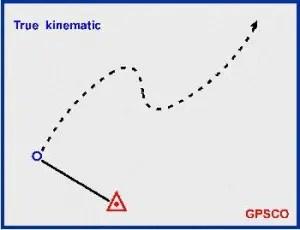 KinematicGPSSurvey