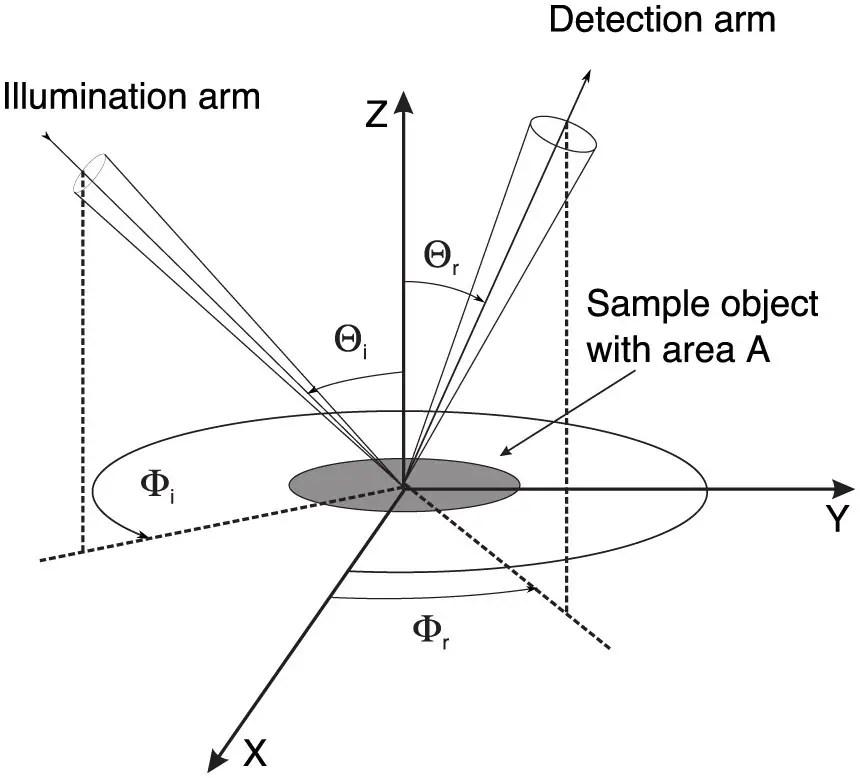 Monostatic Measurement of the Polarized Bidirectional