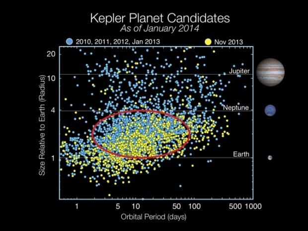 https://i0.wp.com/www.giss.nasa.gov/research/features/201504_nexss/kepler-candidates.jpg?resize=620%2C465&ssl=1