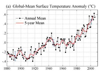 Gráfico malo global a partir el 1880 a 2006 de la anomal�a de la temperatura superficial.