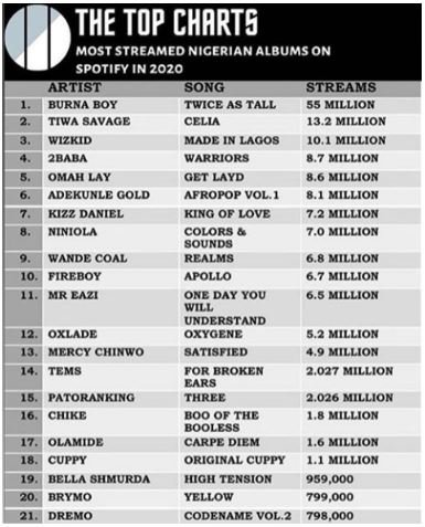 """Made In Lagos"" 3rd most streamed album"