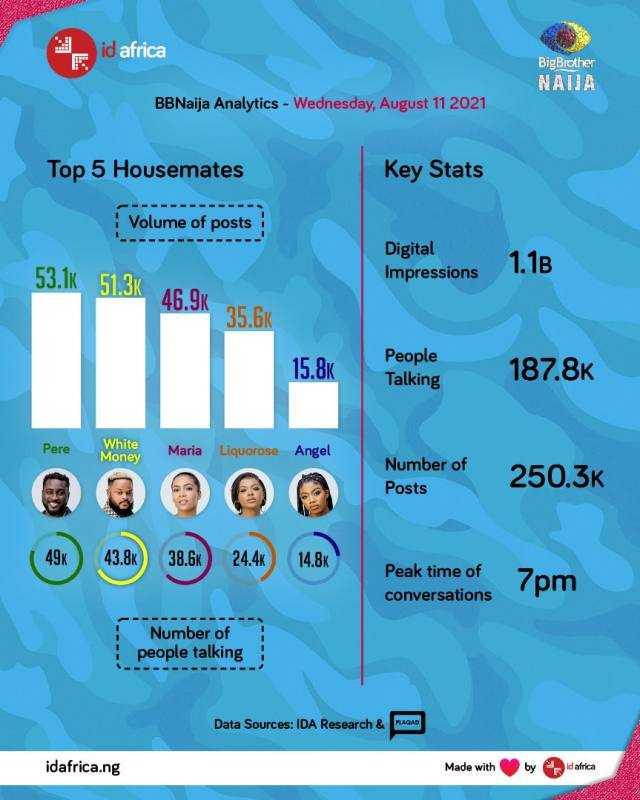 #BBNaija: Pere leads chart of top 5 housemates, WhiteMoney follows
