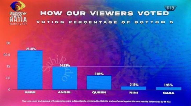 Viewers Housemates Bottom 3