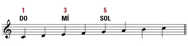 do-major-dizi-akor