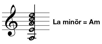 La Minör Akoru - Gitar