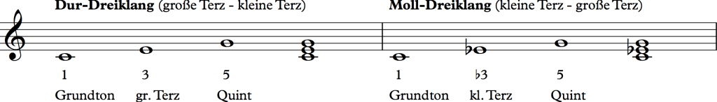 Dreiklaenge Dur und Moll
