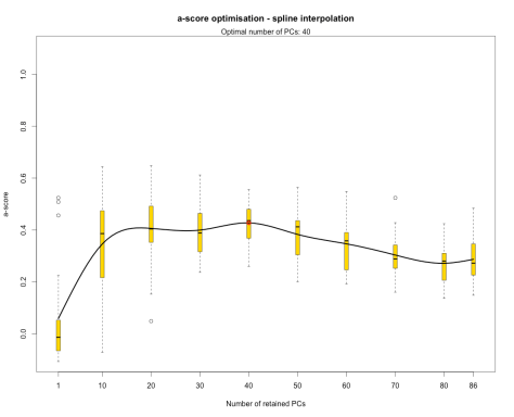DAPC - optimization of a-score