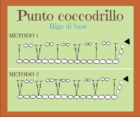 Immagine: 2 modi per lavorare la riga di base.