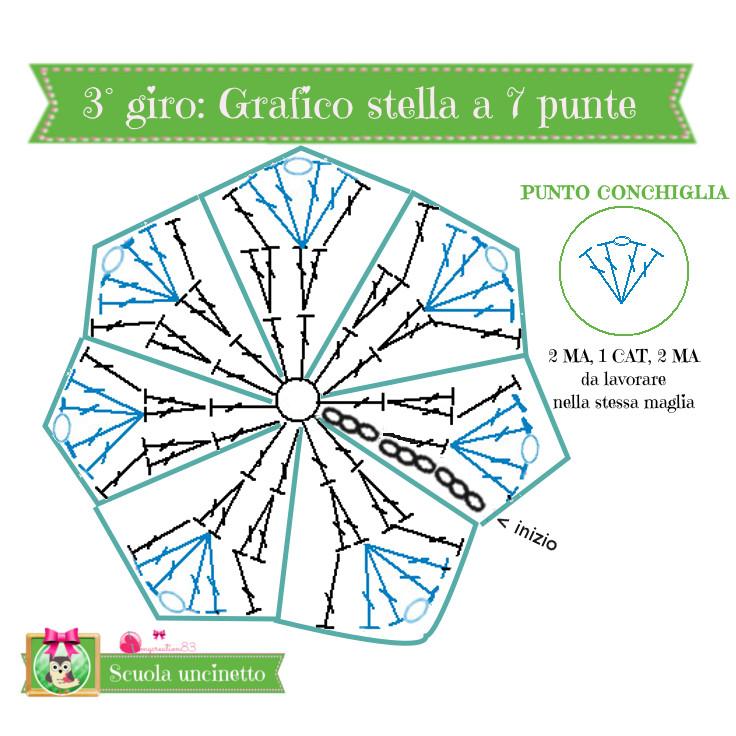 Schema grafico del 3° giro della stella a 7 punte