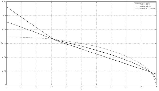Andamento del carico addizionale. Studio eseguito con il metodo di Schrenk.