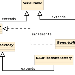 Mvc Struts Architecture Diagram Bulldog Security Wiring Diagrams Dao Factory Patterns With Hibernate Giuseppe Urso Blog