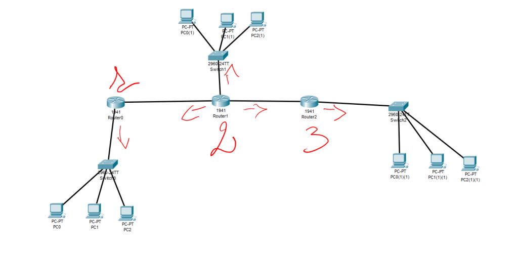 Cosa è il Routing e quali Protocolli prevede. Immagine fatta con Packet Tracer.