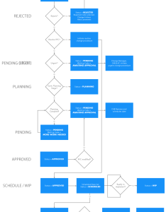 Change management status flowchart also itil sox software rfc workflow giva rh givainc