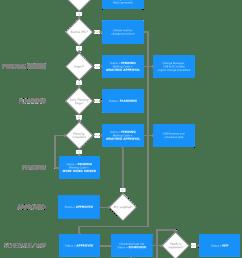 change management status flowchart [ 840 x 1577 Pixel ]