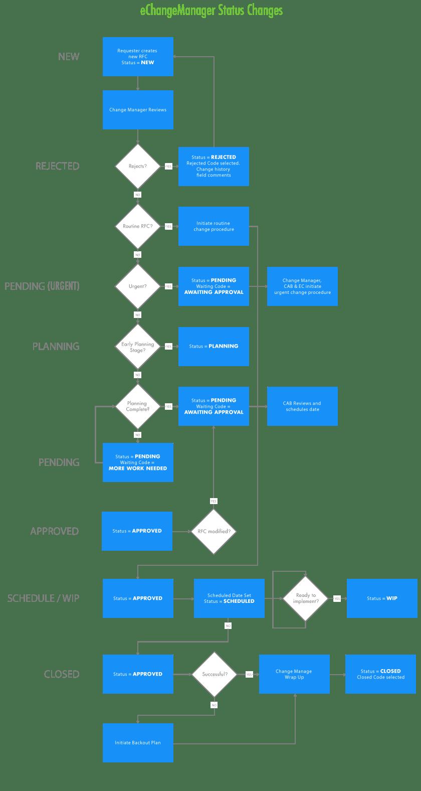 medium resolution of change management status flowchart