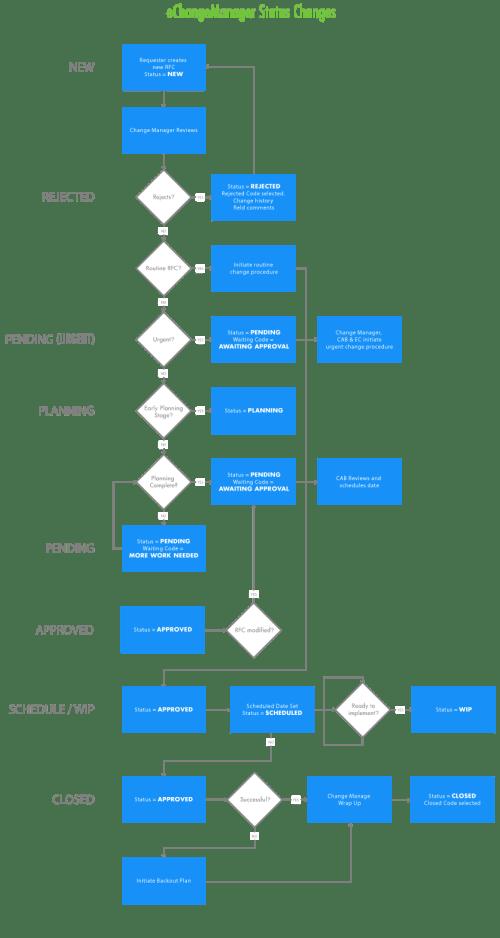 small resolution of change management status flowchart