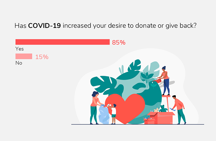 Charity Giving Survey