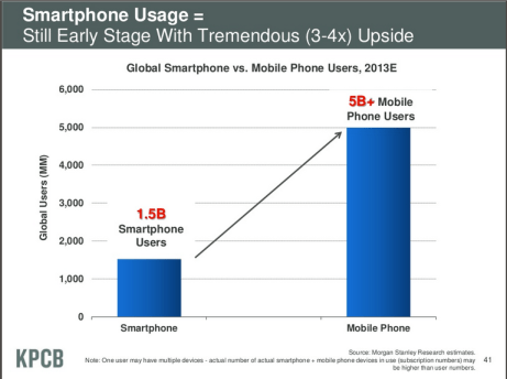 Smartphone usage - digital publishing