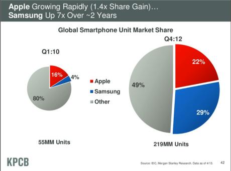 Samsung's growth - digital publishing