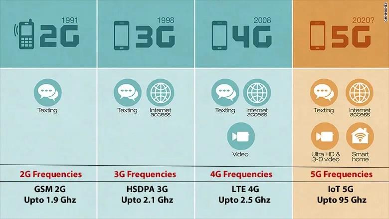 2g network